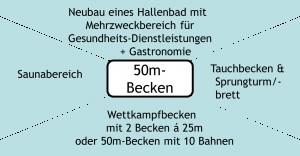 Kernforderung Neubau Hallenbad